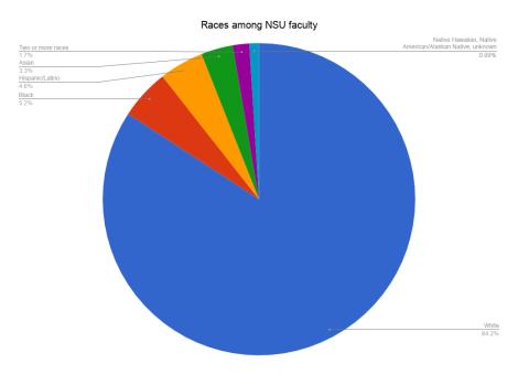 Diversity chart.png